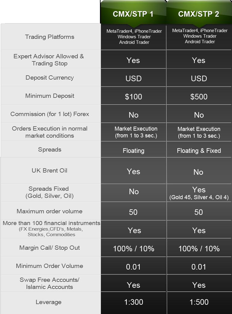 CMX-Trading-table